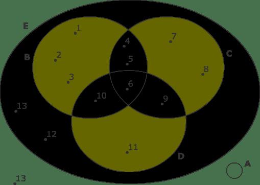 9. sınıf matematik kümeler