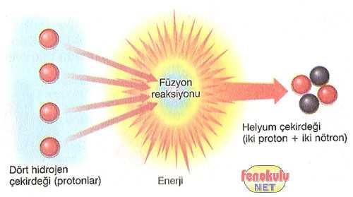 Güneş enerjisinin oluşumu