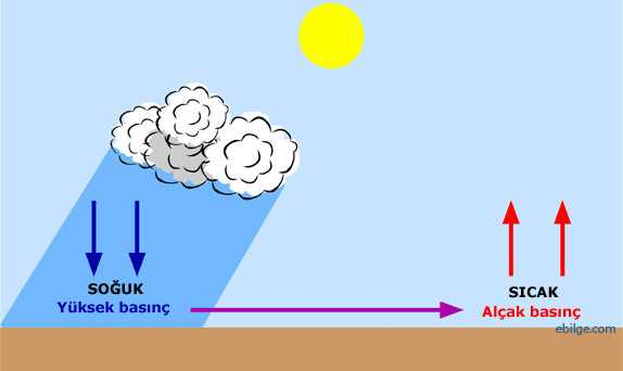 Rüzgar oluşumu ve fizik bilimi teorisi